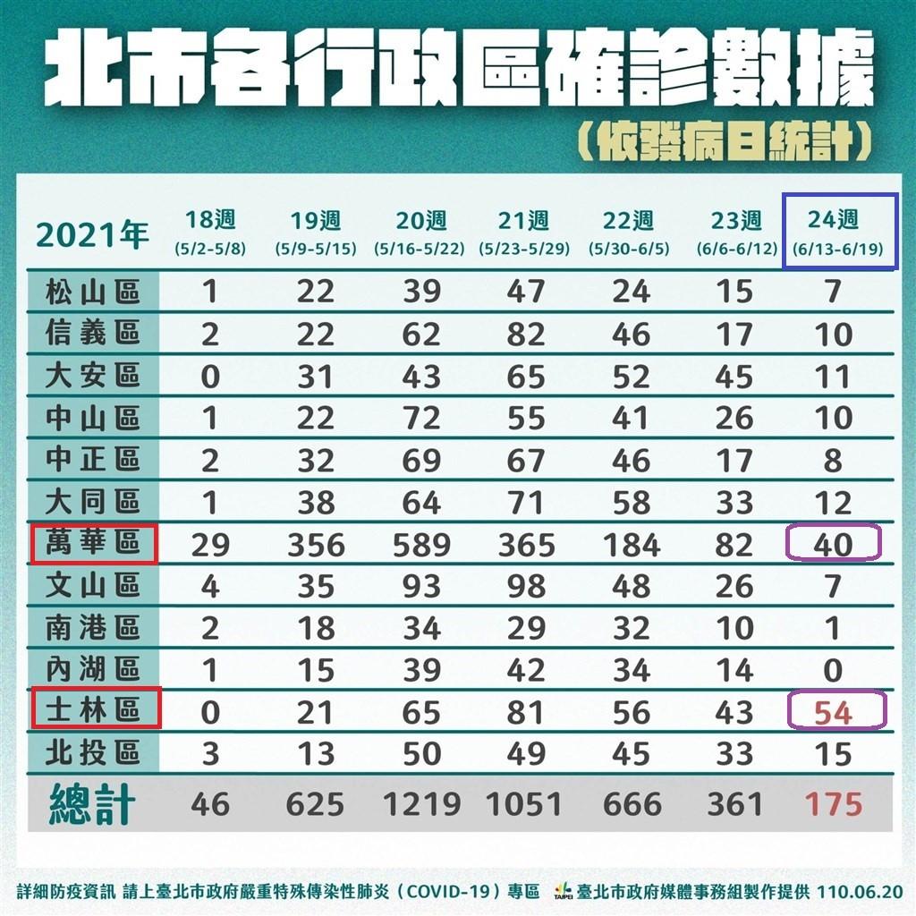 台北市政府20日公布13至19日各行政區確診分佈,士林區新增54人確診,超越萬華區的40人。(台北市政府提供.TN後製)