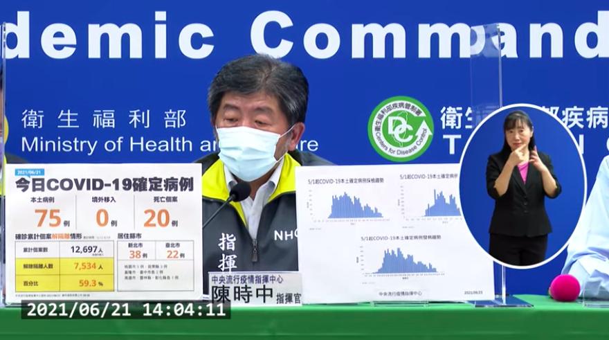 台灣6/21新增75例本土確診及20例死亡(圖擷取自指揮中心記者會)
