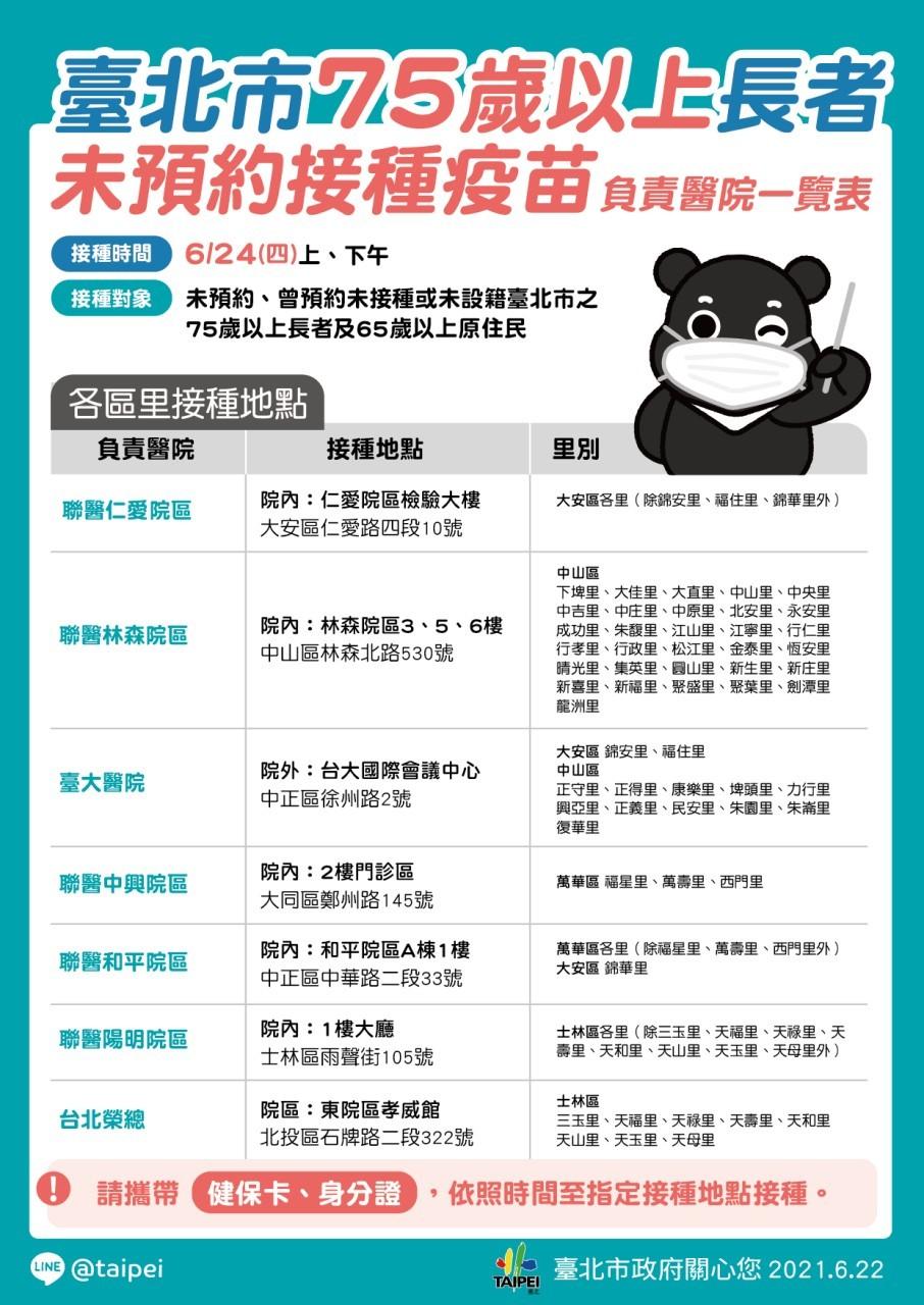 【最新疫苗接種表】北市府:北農成員來自全台灣•別說是群聚感染 禾馨4診所共罰230萬元 • 中止合約