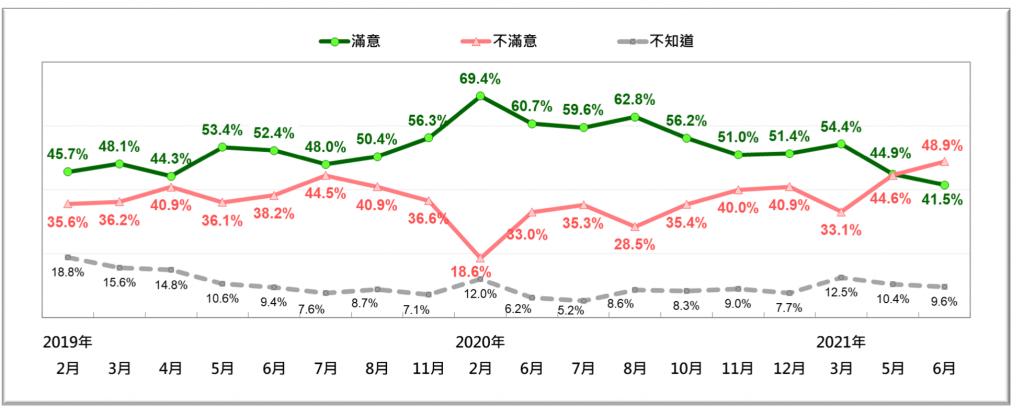 【民調】蔡英文蘇貞昌支持度「死亡交叉」國產疫苗政策對立民意