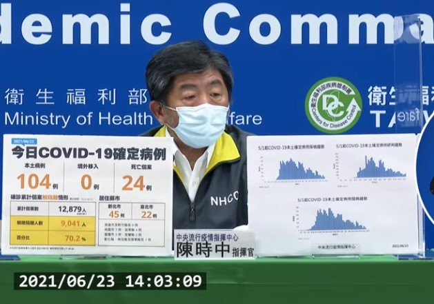 台灣今(23)日國內新增104例COVID-19本土確定病例,另確診個案中新增24例死亡。 (中央流行疫情指揮中心直播記者會)