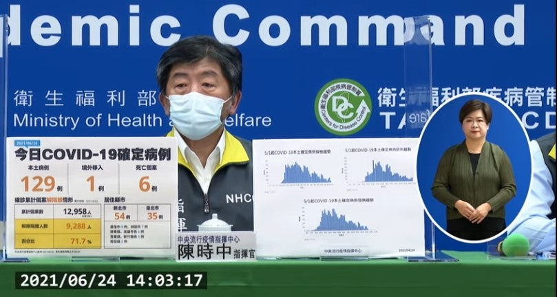 台灣6/24增129例本土、6死。(取自中央流行疫情指揮中心直播記者會)