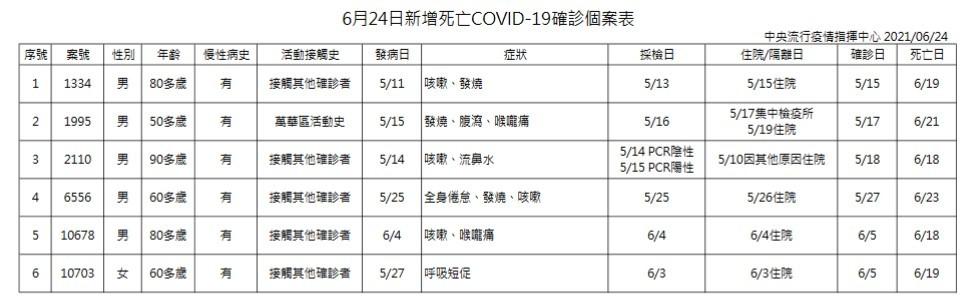 台灣6/24增129例本土 含73例隔離/檢疫期滿採檢確診 另有6死