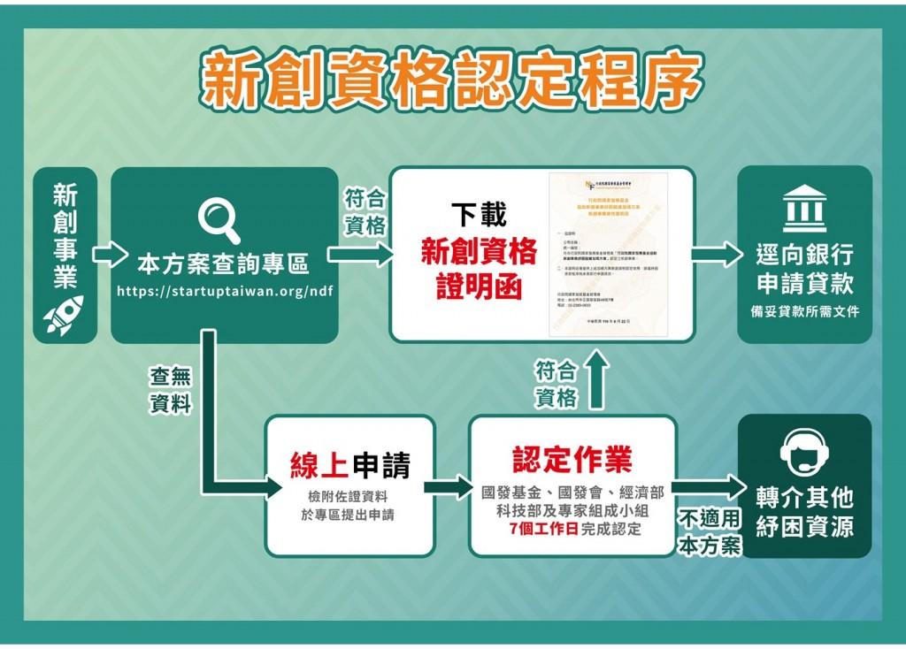 【新創紓困】台灣國發會3措施加碼利息補貼 3千家業者可望受惠