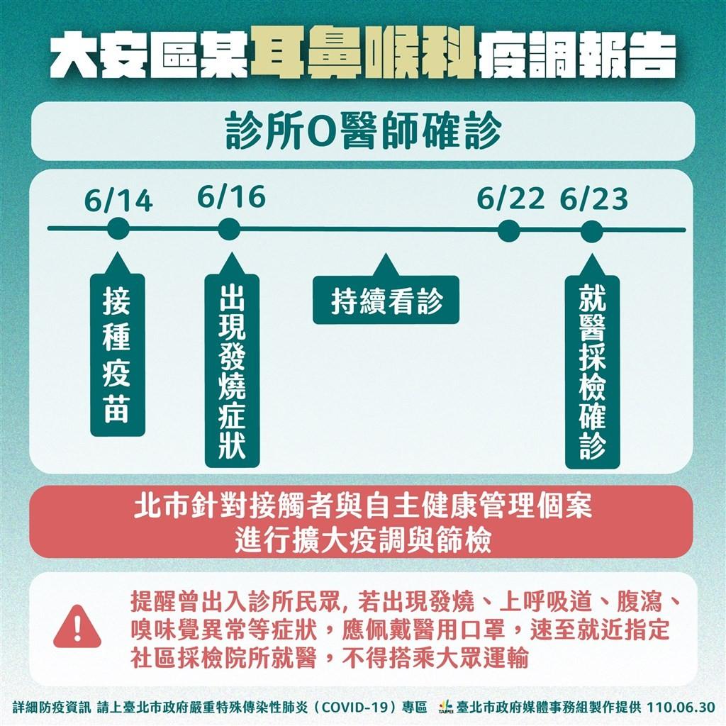 台北大安區耳鼻喉科醫師與患者染疫 黃珊珊公布足跡籲病患盡快篩檢