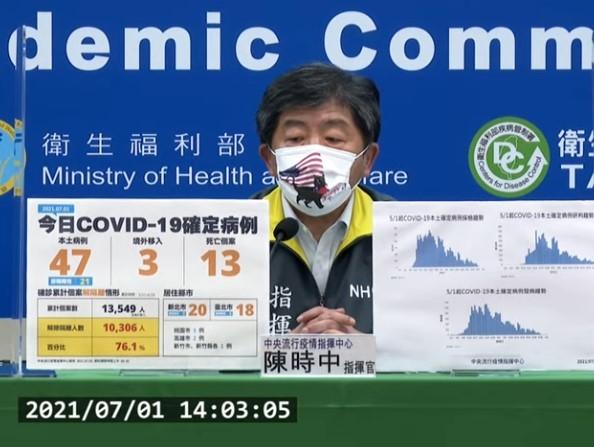 台灣7/1新增47例COVID-19本土及3例境外移入;另確診個案中新增13例死亡。 (取自中央流行疫情指揮中心記者會)