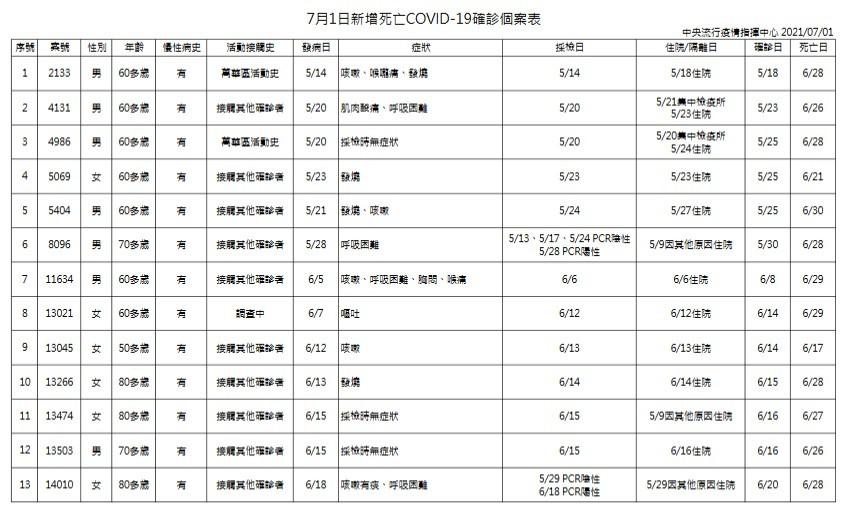 台灣7/1增47例本土新冠肺炎、13死