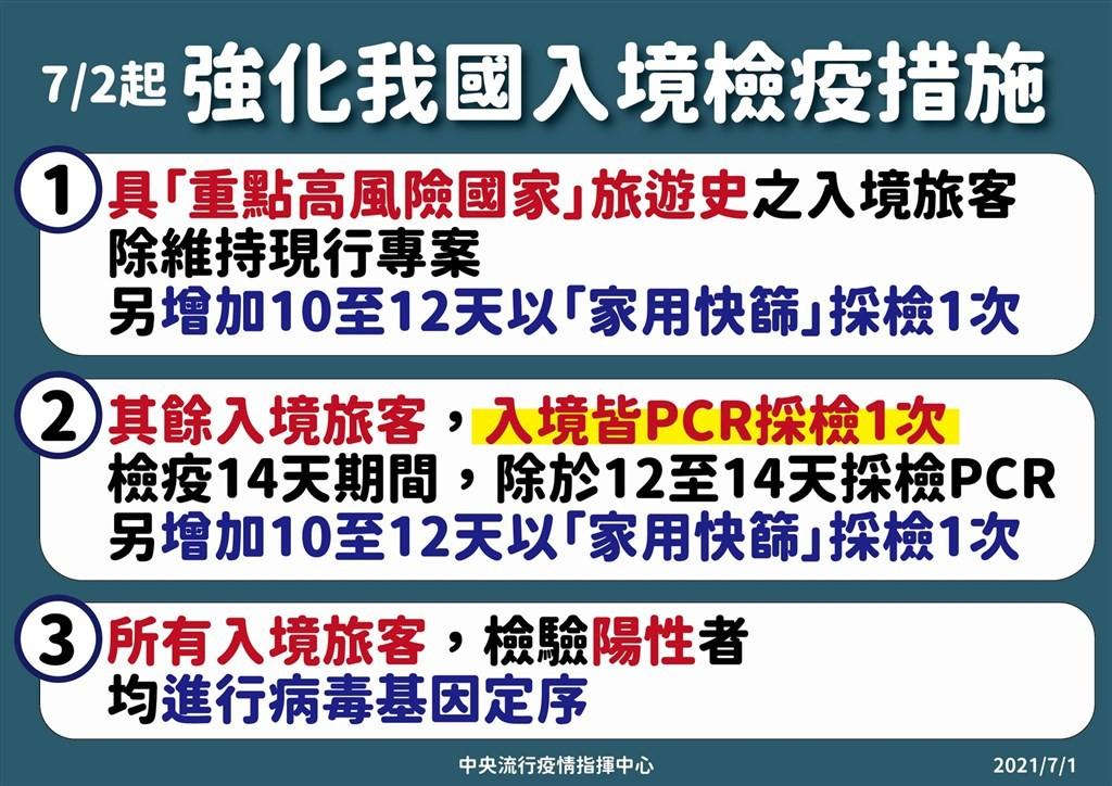 指揮中心宣布7月2日起所有入境旅客皆需3次篩檢,包含檢疫前及期滿前須執行1次PCR檢驗外,新增檢疫第10至12天以家用抗原快篩採檢1次。 ...