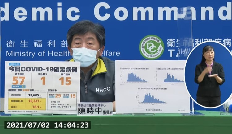 台灣7/2新增58例COVID-19確定病例,分別為57例本土及1例境外移入;另確診個案中新增15例死亡。 (取自中央流行疫情指揮中心記者...