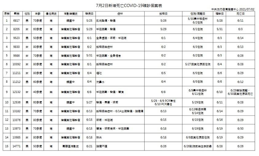 台灣7/2增57例本土新冠肺炎、15死