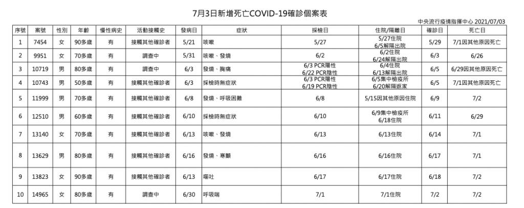台灣7/3增本土76例、4例境外移入、10例死亡