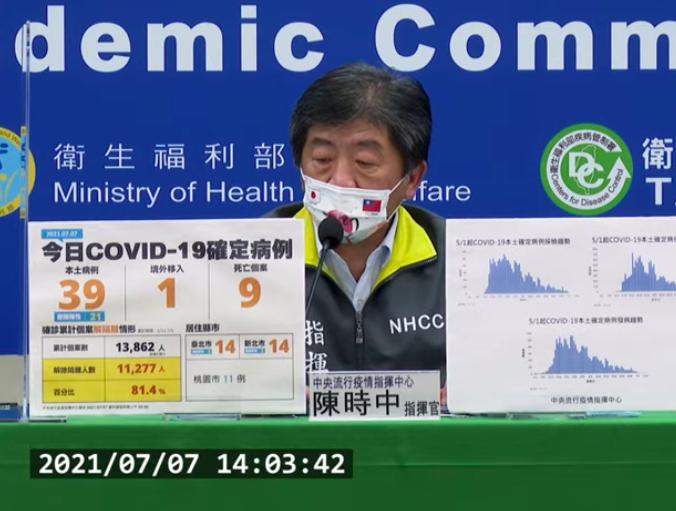 台灣今(7)日新增39例本土確診新冠肺炎案例,9例死亡。(圖擷取自直播記者會)