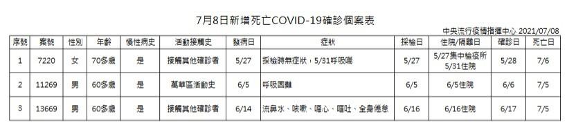 【台灣三級警戒延長至7/26】7/8增18例本土新冠肺炎、3死