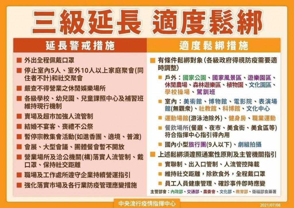 指揮中心今(8)日宣布,三級警戒延長至7/26。(圖/中央流行疫情指揮中心)