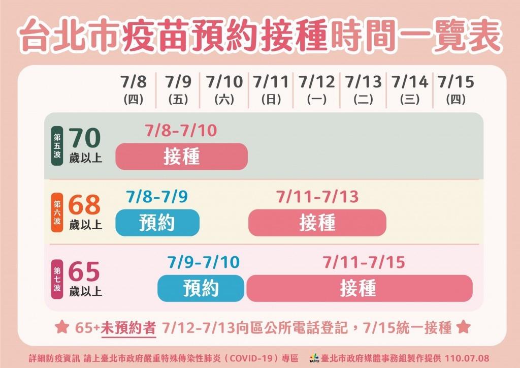 台北市65歲以上9日起可預約注射疫苗 環南市場現1傳11家戶感染群聚案•市府呼籲: 在家也要謹守防疫措施