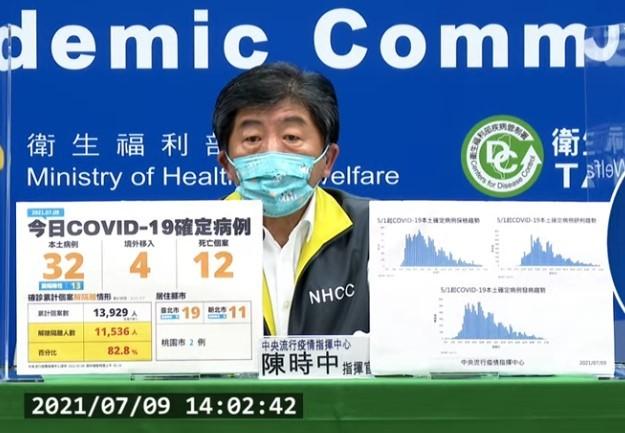台灣7/9新增36例COVID-19確定病例,分別為32例本土及4例境外移入;另確診個案中新增12例死亡。 (取自中央流行疫情指揮中心記者...