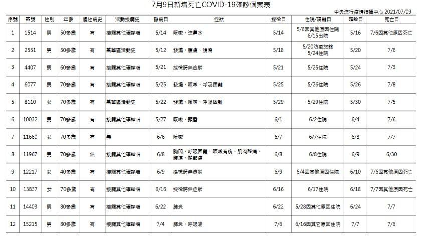台灣7/9增32例本土新冠肺炎、12死