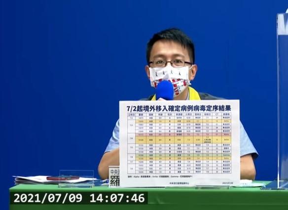 為防新冠肺炎變異株入侵台灣,疫情指揮中心2日起針對所有境外移入確診者進行病毒基因定序,其中有5例定序結果出爐。(取自指揮中心記者會)