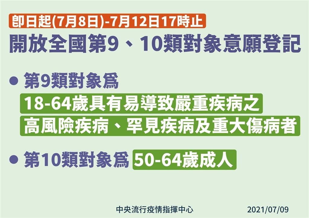 【7/12下午5時截止】全台灣第9、第10類疫苗接種意願 登記人數破200萬