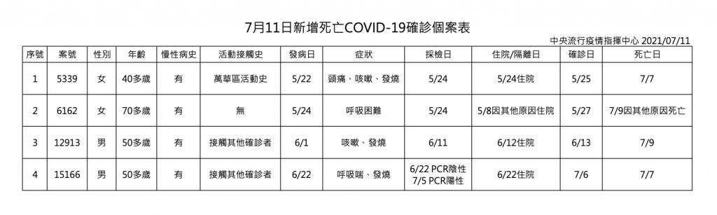 台灣7/11新增28例本土確診 4例死亡