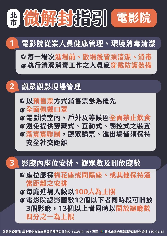 台北市電影院微解封 7/13日起每場次上限100人、預售票優先、採梅花座