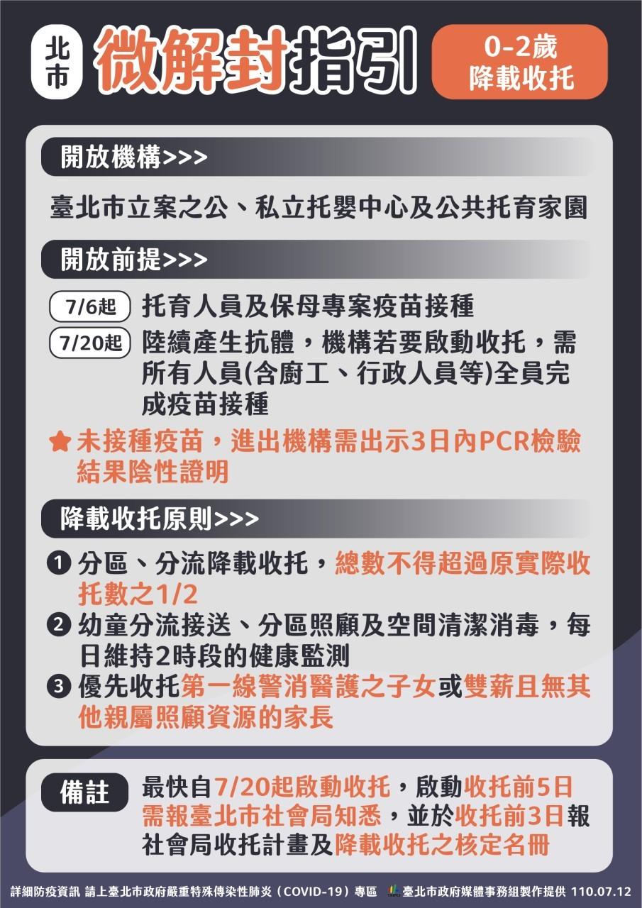 最新【台灣7/13微解封】台北市指引出爐•餐飲禁內用限外帶 「0-2歲降載收托」•兒童新樂園、貓空纜車等暫停開放