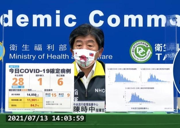 台灣7/13新增28例本土新冠肺炎及1例境外移入;另確診個案中新增6例死亡。(圖取自中央流行疫情指揮中心記者會)