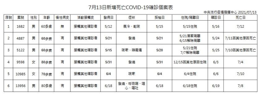 台灣7/13增28例本土新冠肺炎、6例死亡
