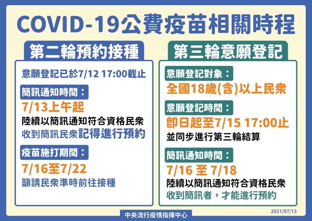 7/13起開放「18歲以上」疫苗接種意願登記!7/16起簡訊通知施打