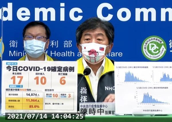 台灣7/14新增27例COVID-19確定病例,分別為17例本土及10例境外移入;另確診個案中新增6例死亡。 (取自中央流行疫情指揮中心記...