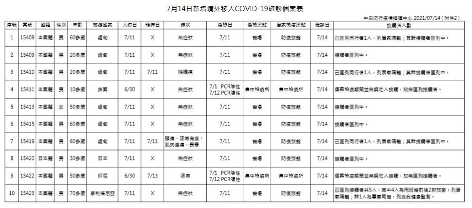 【台灣三級警戒以來最低】7/14增17例本土新冠肺炎、6死