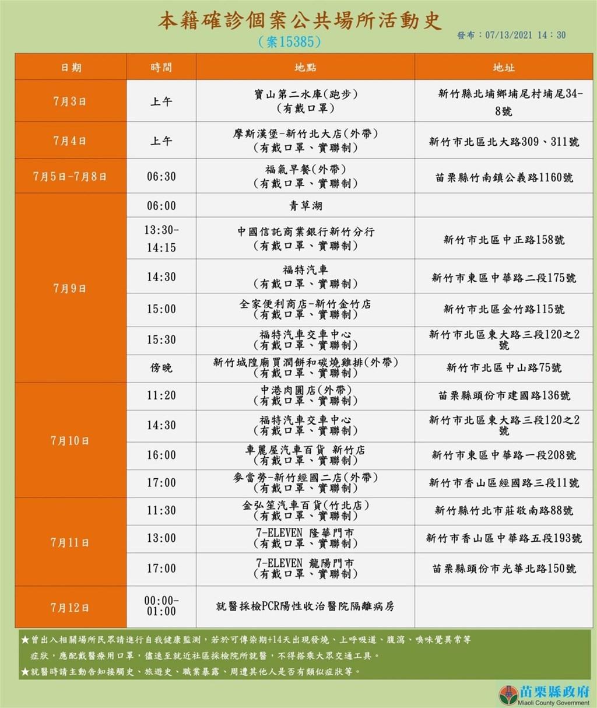 【最新】台灣晶圓代工龍頭•台積電3人確診 分屬新竹市新北市與苗栗縣• 竹縣PCR篩檢900多人全陰性
