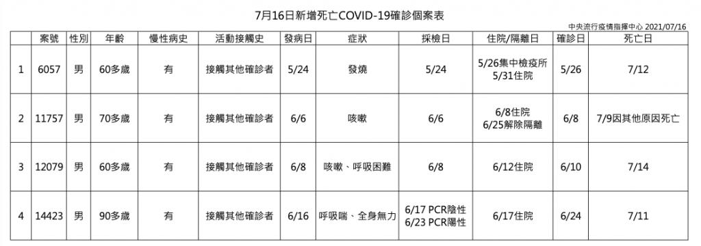 台灣7/16 新增32例新冠肺炎 本土29例、3境外移入、4死