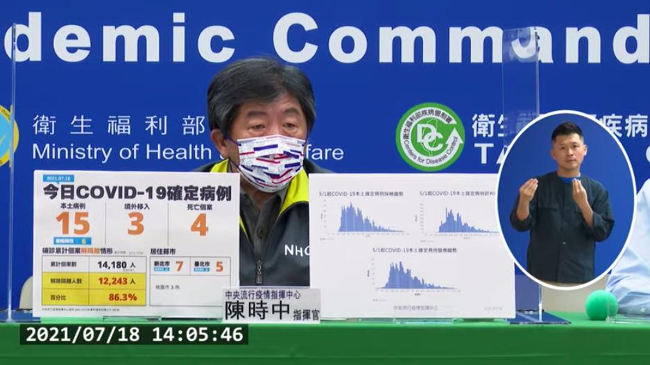 台灣今(18)日新增新冠肺炎15例本土確診,6例感染源不明,3例境外移入,4例死亡。(圖擷取自直播記者會)