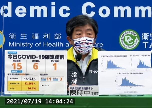 台灣7/19新增21例COVID-19確定病例,分別為15例本土及6例境外移入;另確診個案中新增1例死亡。 (取自中央流行疫情指揮中心記者...