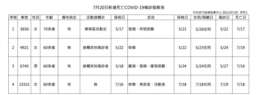 仍集中雙北!台灣7/20新增24例確診 本土18例、境外移入6例、 4死