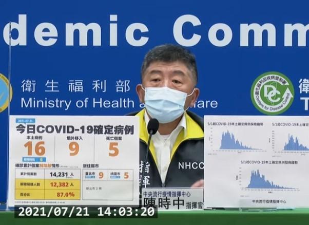 台灣7/21新增25例COVID-19確定病例,分別為16例本土及9例境外移入;另確診個案中新增5例死亡。 (取自中央流行疫情指揮中心記者...