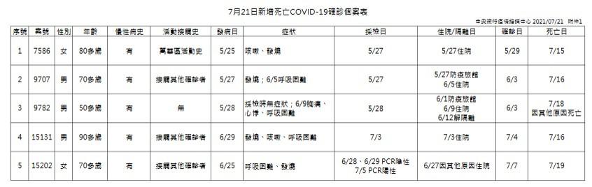 台灣7/21增16例本土新冠肺炎 含4例關聯不明 另有5死