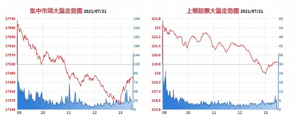 【股民注意】台灣鴻海等21檔股票7/22除息交易 影響指數約30.56點