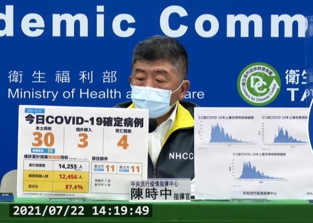 台灣7/22新增33例COVID-19確定病例,分別為30例本土及3例境外移入;另確診個案中新增4例死亡。(取自中央流行疫情指揮中心記者會...