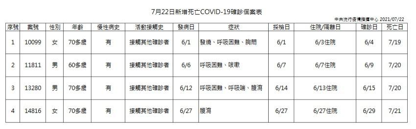 【北北桃占29例】台灣7/22增30例本土新冠肺炎、4死