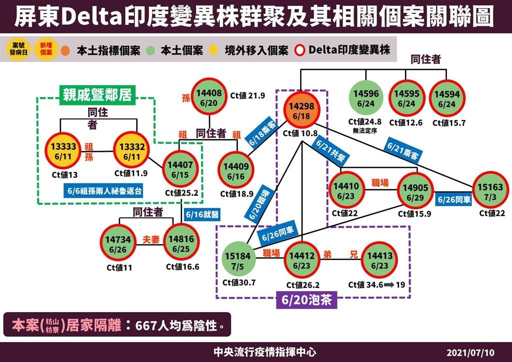 台灣首例Delta病毒確診死亡 枋寮鄉果農之妻昨不幸病逝