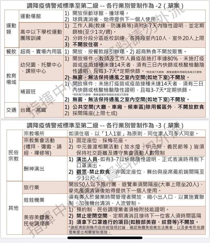 Taiwan to lower restrictions to Level 2 on July 27