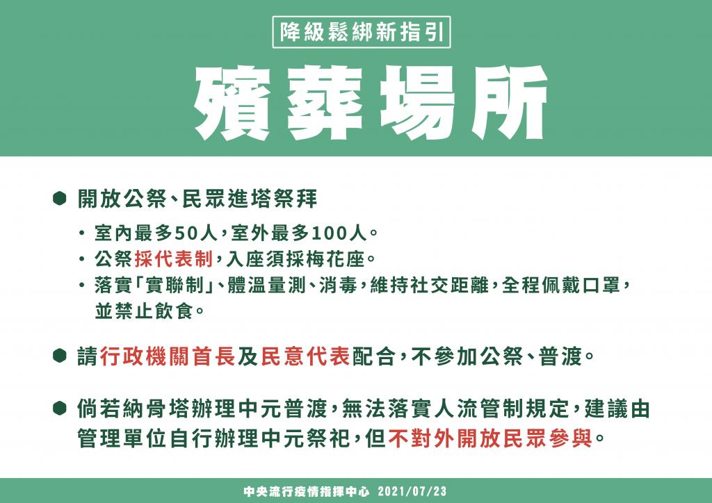 臺灣27日起降二級警戒!內政部:行政機關首長及民意代表 仍不參加公祭與普渡