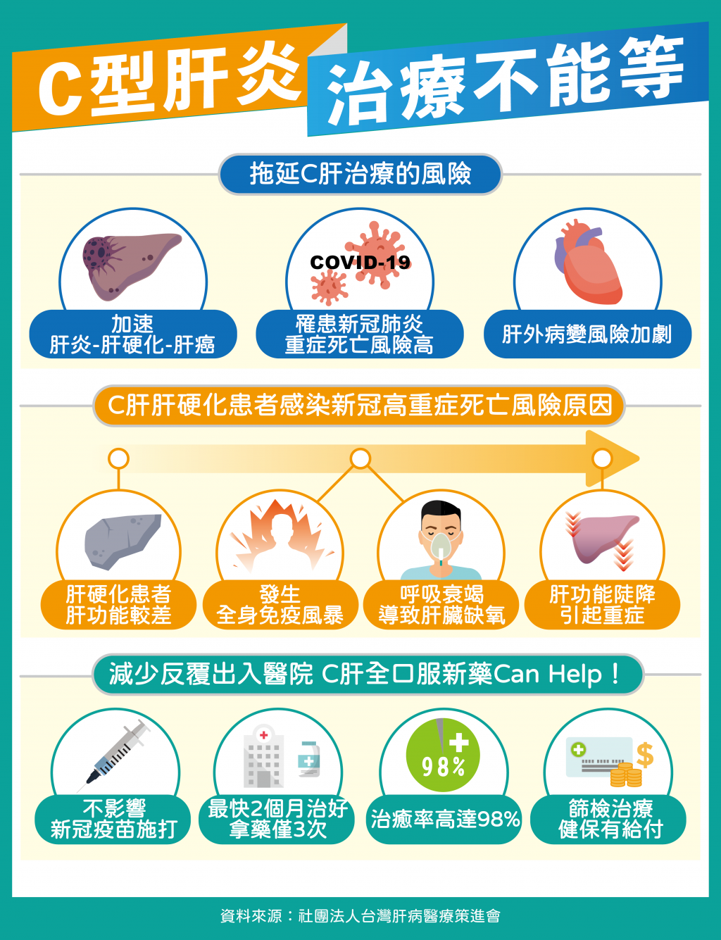 有C肝快就醫 研究:肝硬化患者染新冠肺炎死亡風險增3.31倍