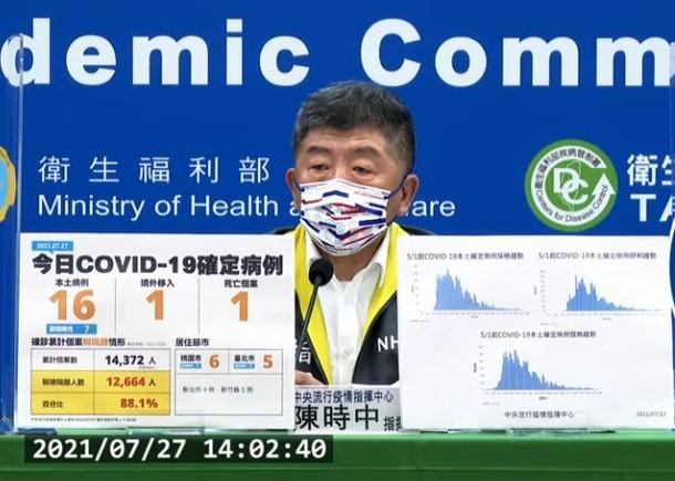 台灣7/27增16例本土新冠肺炎,另確診個案中新增1例死亡。(截圖自中央流行疫情指揮中心記者會)