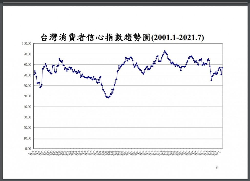 走出疫情衝擊谷底 台灣7月消費者信心指數CCI「止跌回升」