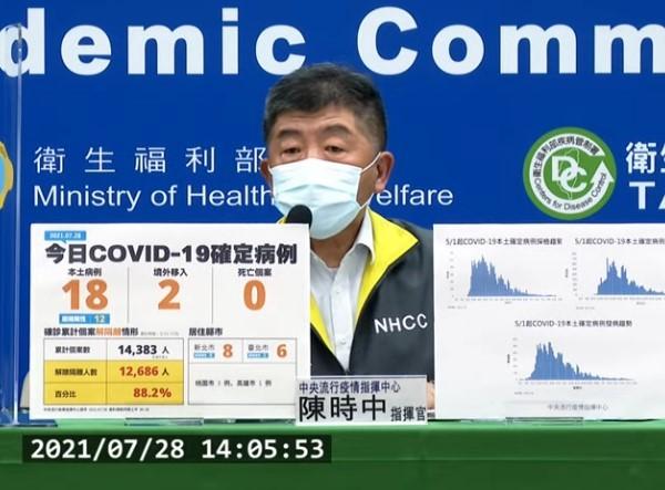 台灣7/28新增18例本土及2例境外移入COVID-19個案;另確診個案中無新增死亡。 (截圖自中央流行疫情指揮中心記者會)
