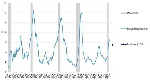 墮落天使債券表現好  經濟復甦帶動企業獲利有助企業信評提升