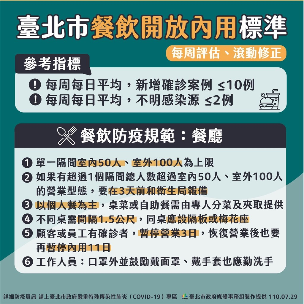 台北市公布開放餐飲業內用條件 柯文哲:最快8/3解封